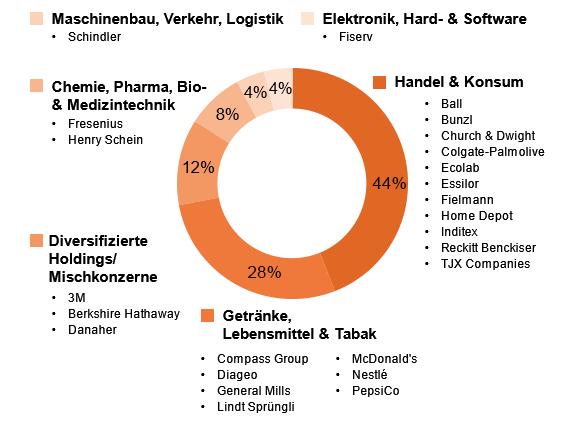 BCDI-Marktbericht Januar 2018 - boerse.de