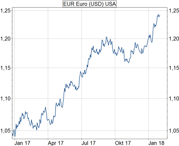 Neben Charts und Nachrichten zu Devisen erhalten Sie aktuelle Devisenkurse inkl. Währungsrechner zu rund verschiedenen Währungen.
