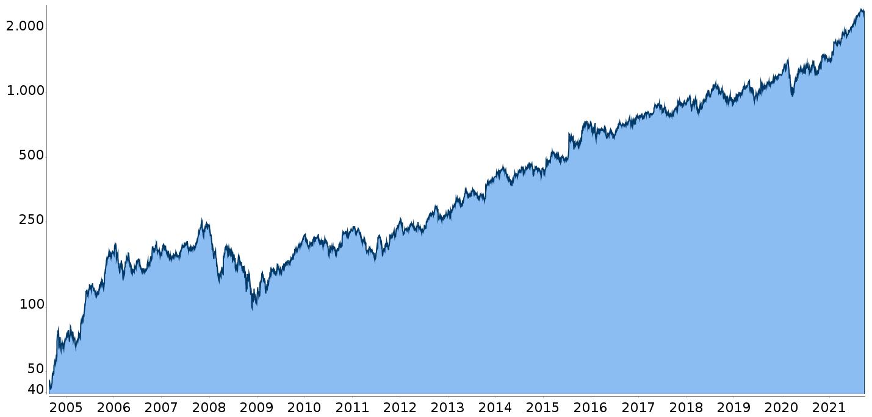Kursentwicklung der boerse.de-Aktienbrief Aktie der Woche
