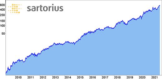 Kurs der Sartorius Aktie seit 1998