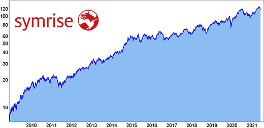 Kurs der Symrise Aktie seit 2006