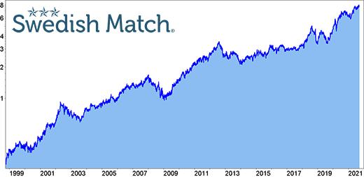 Swedish Match Langfristchart seit 1998