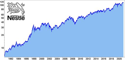 Kursentwicklung der Nestle Aktie seit 1990