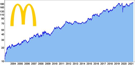 McDonalds Langfristchart