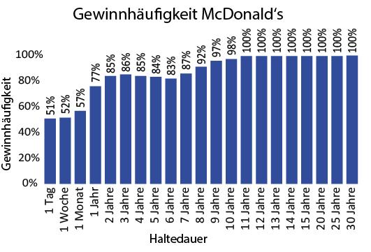 Gewinnhäufigkeit McDonalds