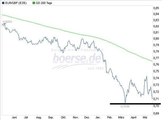 britische pfund zu euro