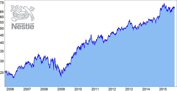 Norwegische Aktien
