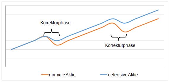 Bild zeigt Chartverlauf von zwei Aktien
