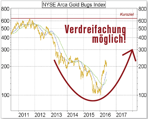 NYSE Arcoa Gold Bugs Index