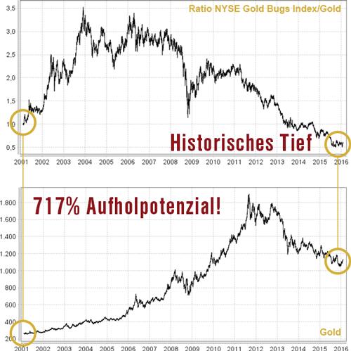 NYSE vs. Gold