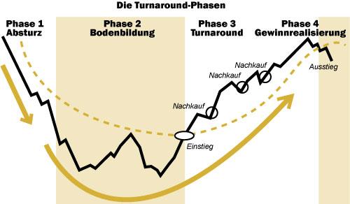 Turnaround-Phasen